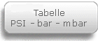 Tabelle PSI bar mbar