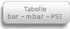 Tabelle bar mbar PSI