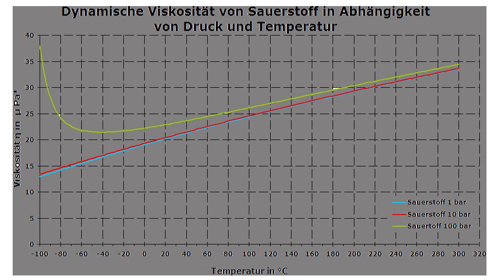 Dynamische Belastung Berechnen : dynamische viskosit t berechnen h user immobilien bau ~ Themetempest.com Abrechnung