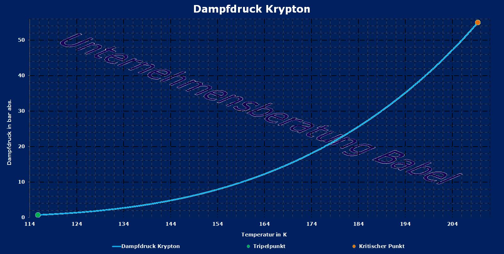 krypton dampfdruckverlauf gem dampfdruckgleichung. Black Bedroom Furniture Sets. Home Design Ideas